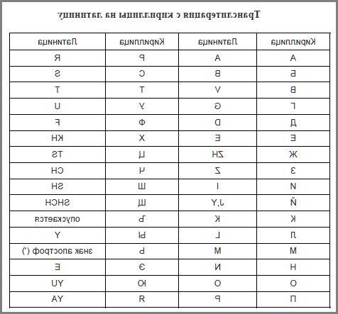Транслитератор Или Конвертер Кириллицы Программа