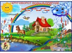 Картинка для детей круговорот воды в природе