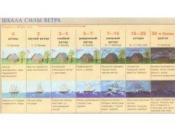 Картинки ветер для детей 3
