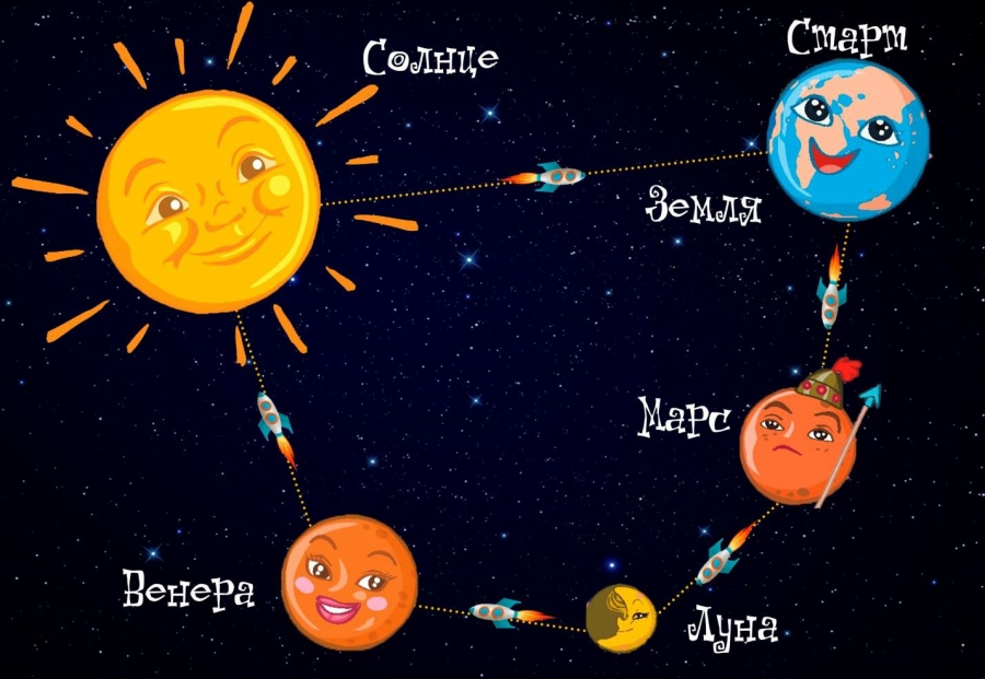 термобелье как нарисовать планеты и их названия белье