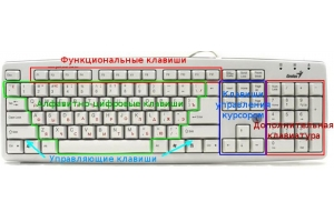 Компьютерная клавиатура фото 6
