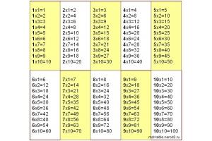 Таблица умножения в картинках 3