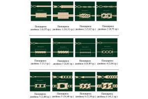 Плетения цепочек с названиями фото