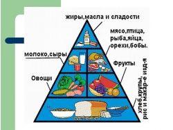 Рисунок на тему здоровое питание