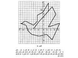 Фигуры на координатной плоскости с координатами