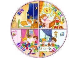Картинки для детей утро день вечер ночь